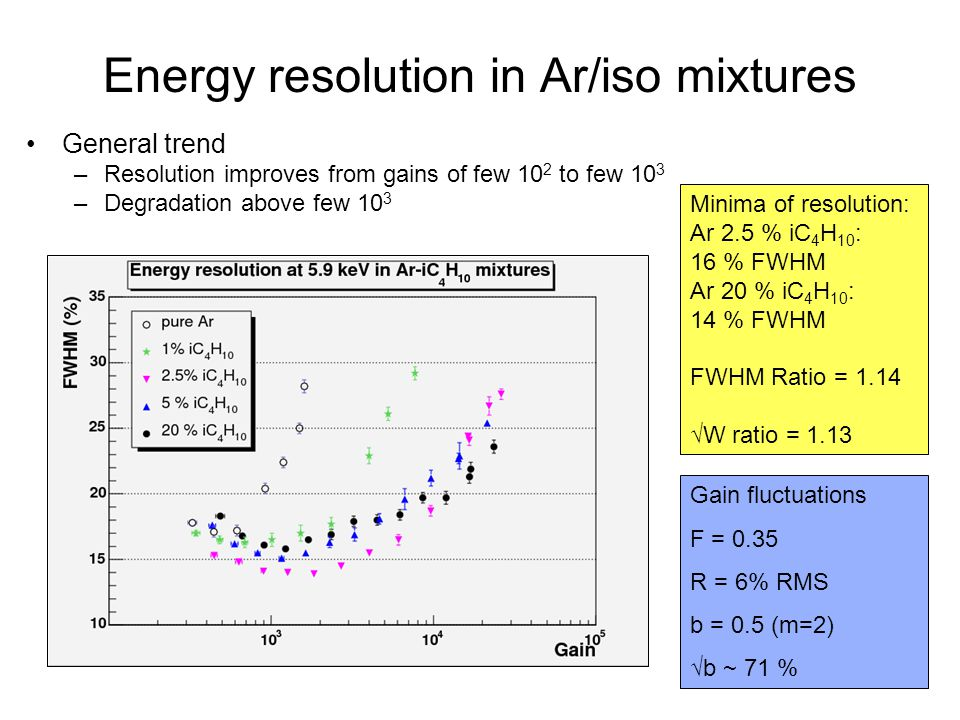 Energy resolution in Ar/iso mixtures