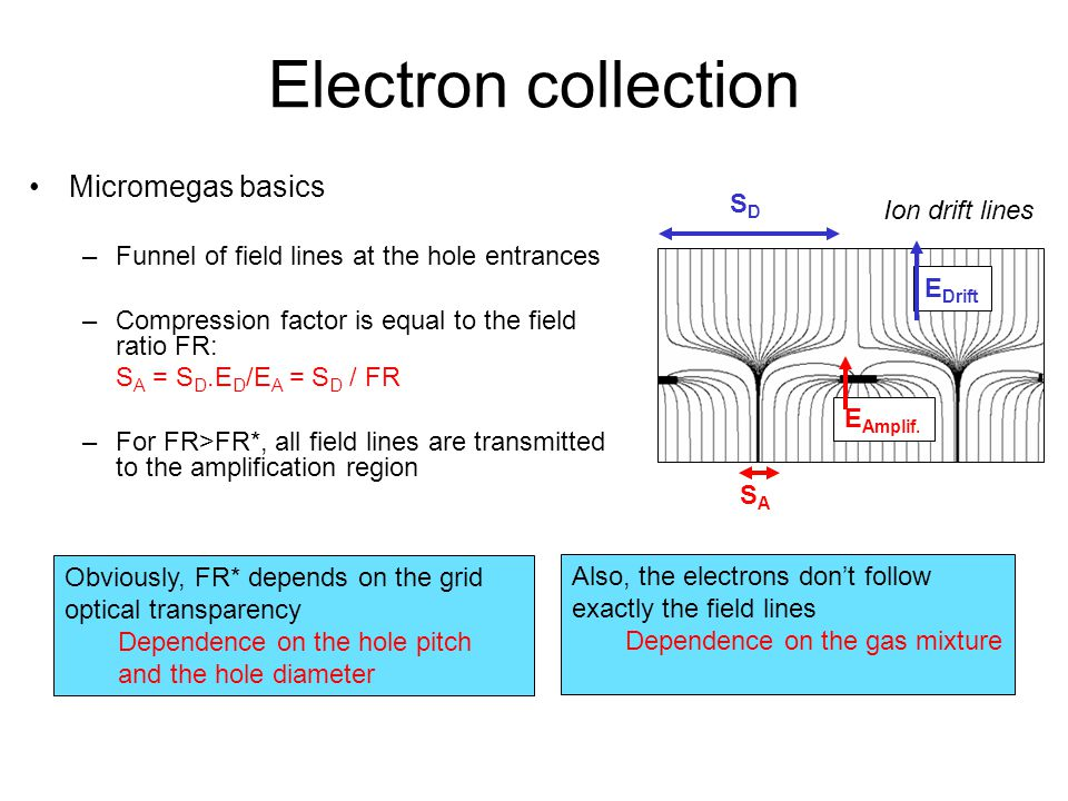 Electron collection Micromegas basics SD Ion drift lines