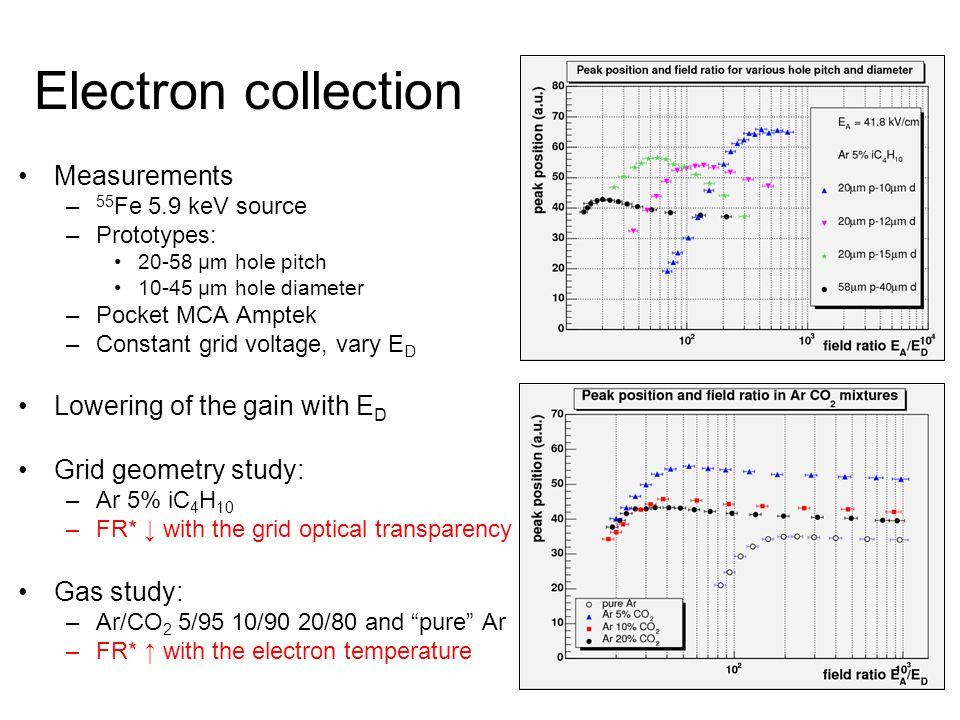 Electron collection Measurements Lowering of the gain with ED