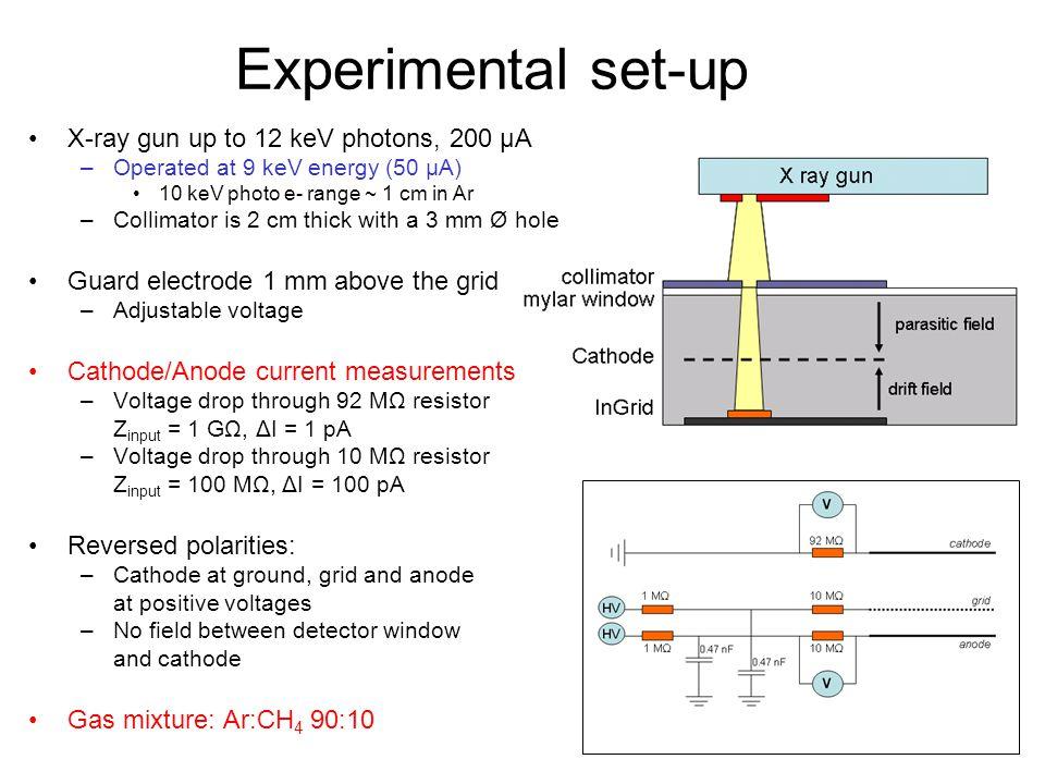 Experimental set-up X-ray gun up to 12 keV photons, 200 μA