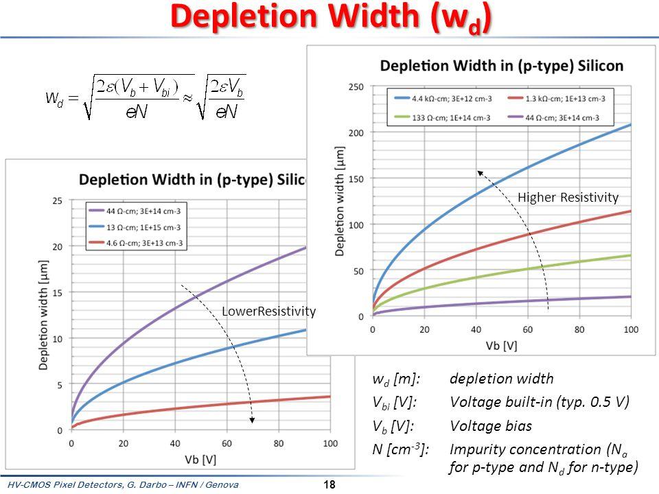 Depletion Width (wd) Higher Resistivity. LowerResistivity.