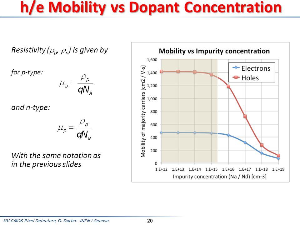 h/e Mobility vs Dopant Concentration