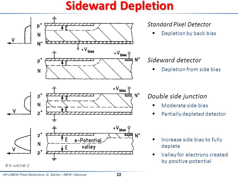 Sideward Depletion Sideward detector Double side junction