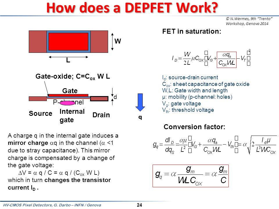 How does a DEPFET Work FET in saturation: W L Gate-oxide; C=Cox W L