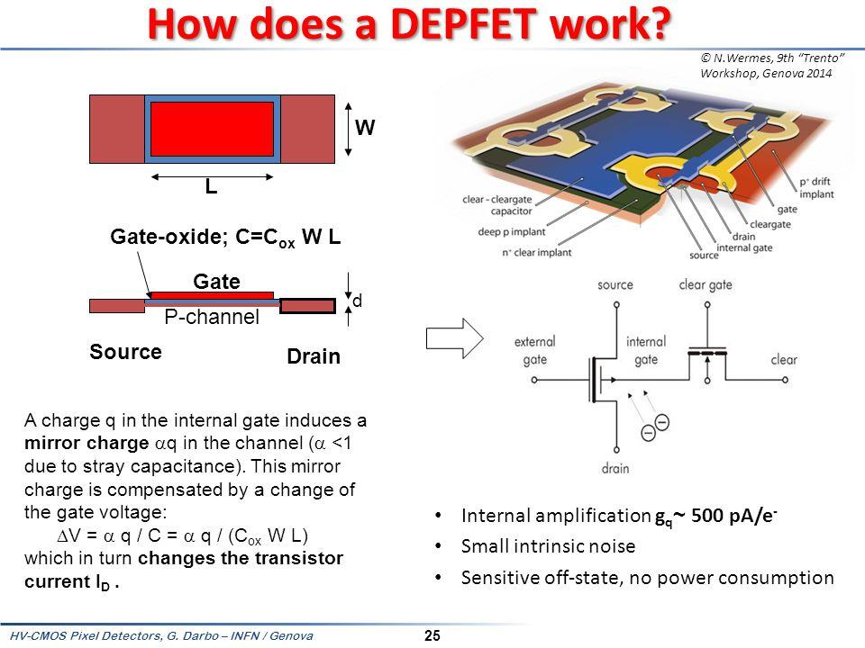 How does a DEPFET work W L Gate-oxide; C=Cox W L Gate P-channel