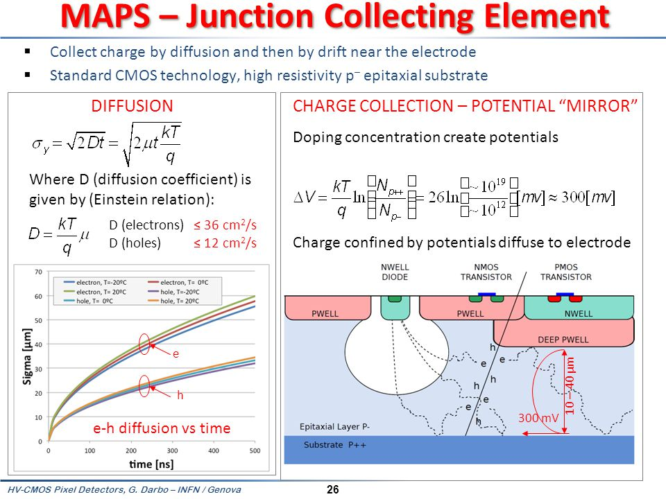MAPS – Junction Collecting Element
