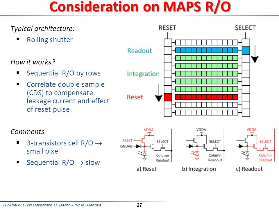 Consideration on MAPS R/O
