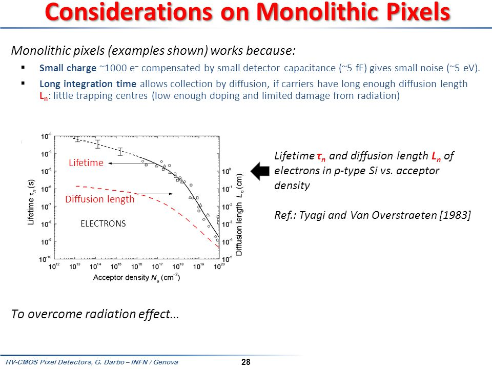 Considerations on Monolithic Pixels