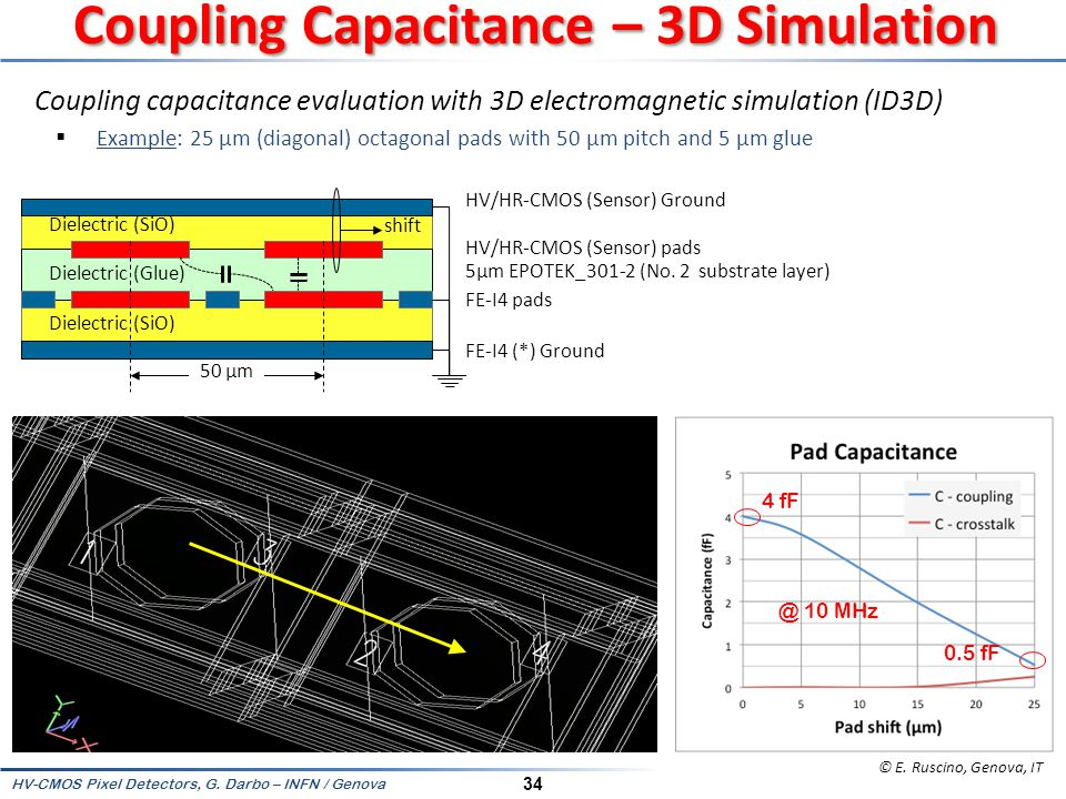 Coupling Capacitance – 3D Simulation
