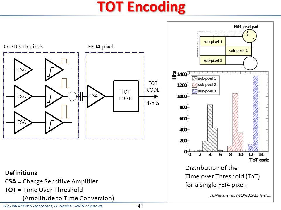 TOT Encoding CCPD sub-pixels. FE-I4 pixel. CSA. TOT. CODE. 4-bits. TOT. LOGIC. CSA. CSA. CSA.