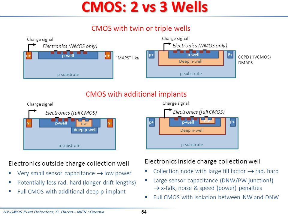 CMOS: 2 vs 3 Wells CMOS with twin or triple wells
