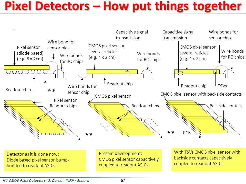 Pixel Detectors – How put things together