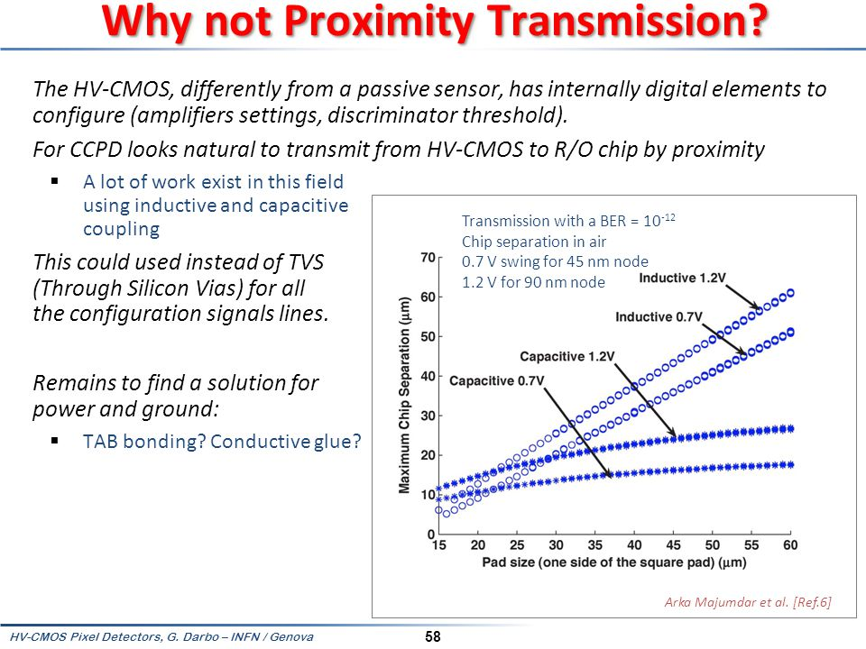 Why not Proximity Transmission
