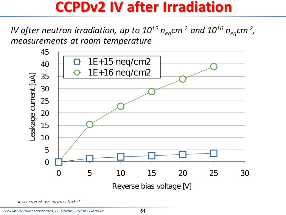 CCPDv2 IV after Irradiation