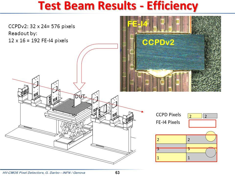 Test Beam Results - Efficiency