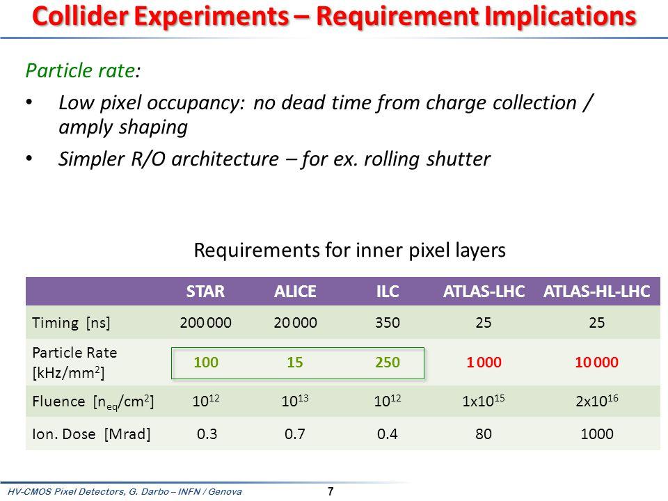 Collider Experiments – Requirement Implications