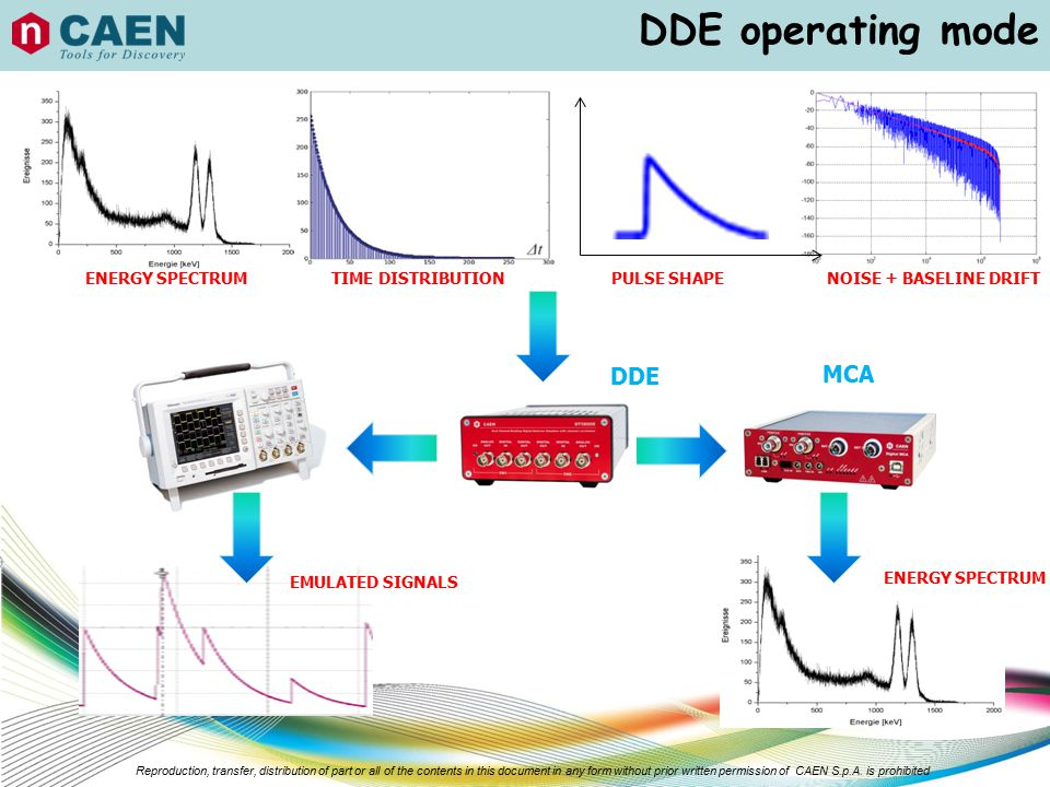 DDE operating mode DDE MCA 12 ENERGY SPECTRUM TIME DISTRIBUTION