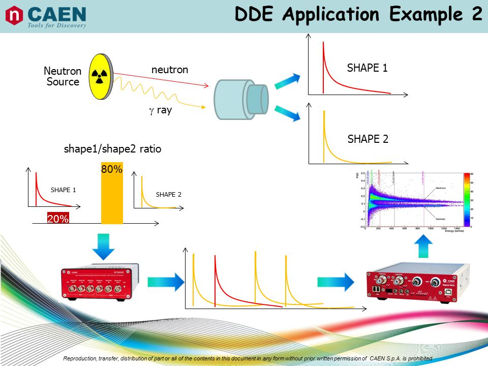 DDE Application Example 2