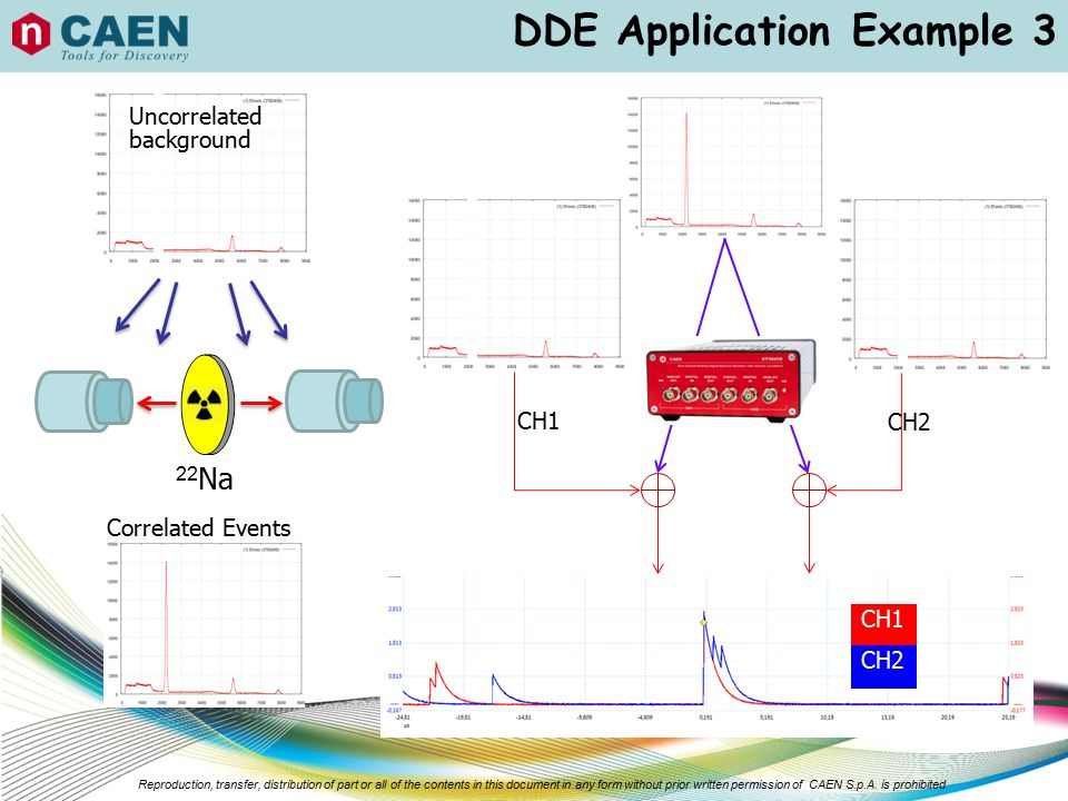 DDE Application Example 3