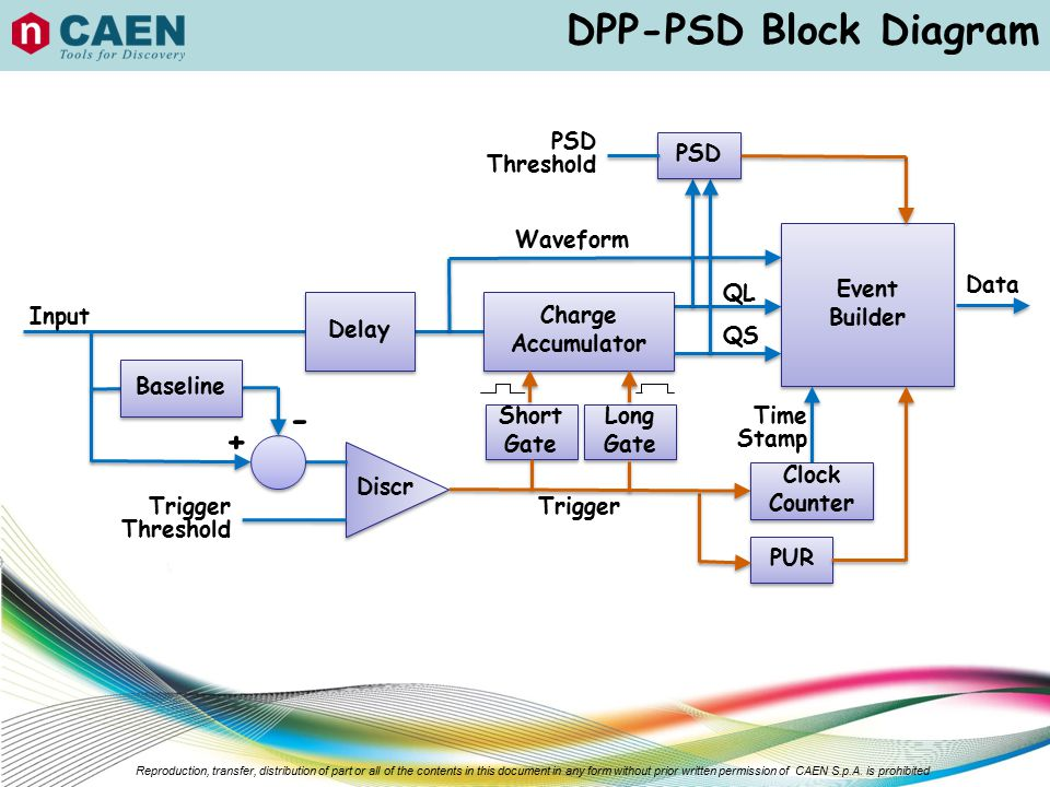 DPP-PSD Block Diagram - + PSD Threshold PSD Waveform Event Builder