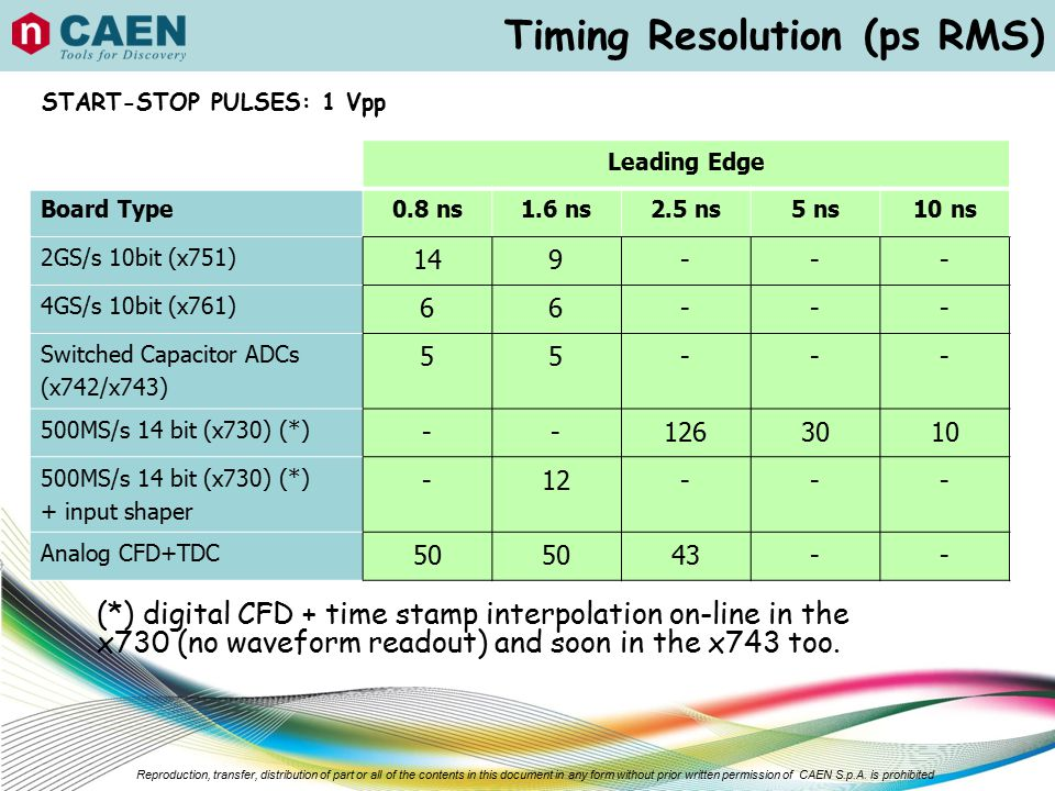 Timing Resolution (ps RMS)