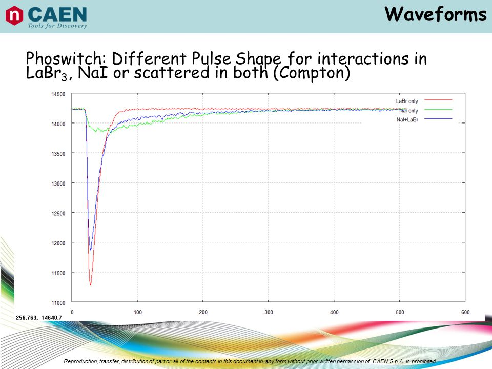 Waveforms Phoswitch: Different Pulse Shape for interactions in LaBr3, NaI or scattered in both (Compton)