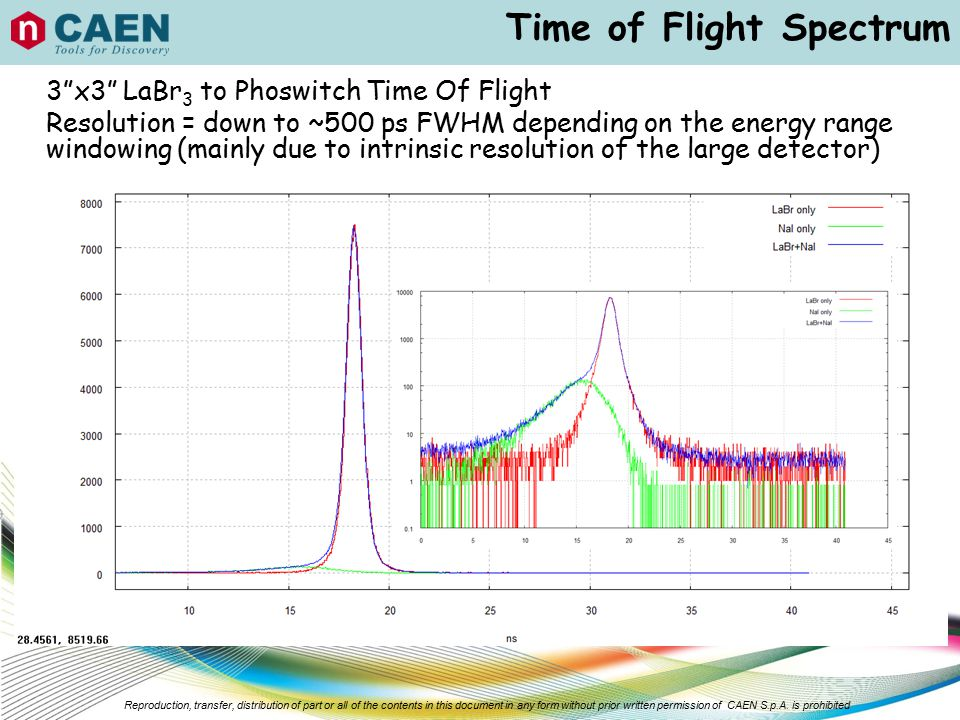 Time of Flight Spectrum