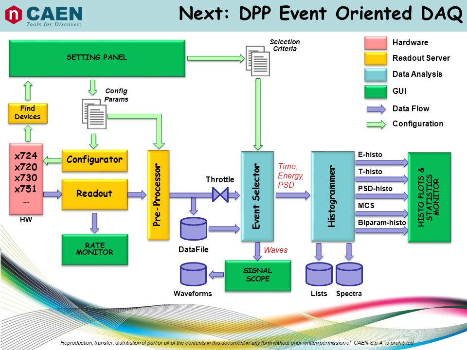 Next: DPP Event Oriented DAQ