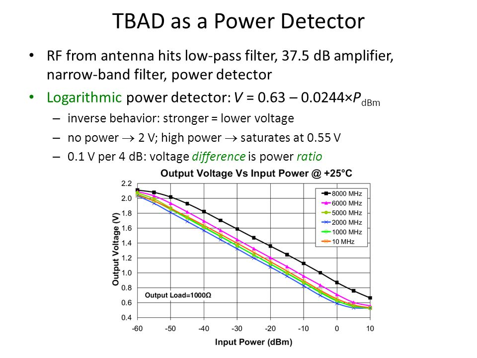 TBAD as a Power Detector