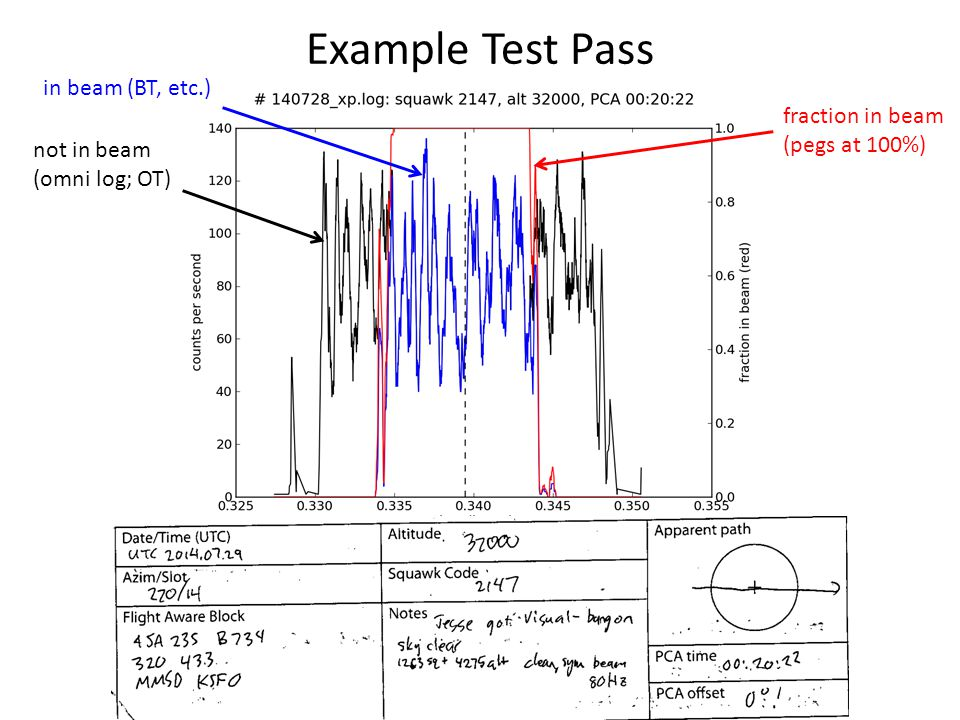 Example Test Pass in beam (BT, etc.) fraction in beam (pegs at 100%)