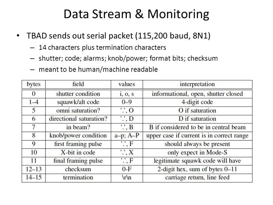 Data Stream & Monitoring