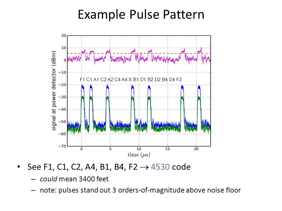 Example Pulse Pattern See F1, C1, C2, A4, B1, B4, F2  4530 code