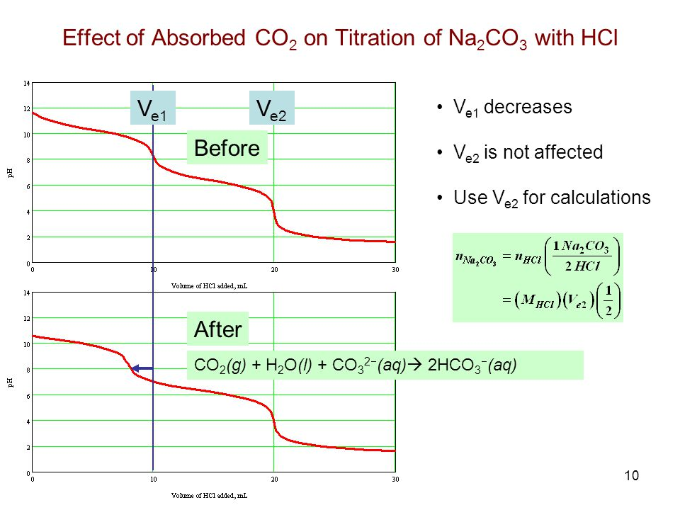 Effect of Absorbed CO2 on Titration of Na2CO3 with HCl