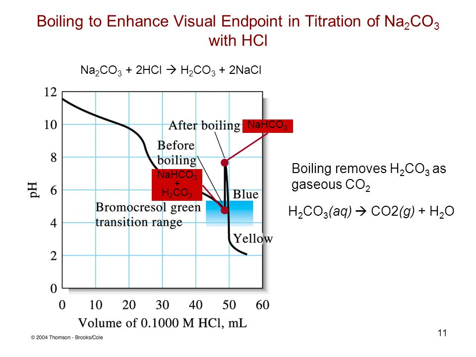 Boiling to Enhance Visual Endpoint in Titration of Na2CO3 with HCl