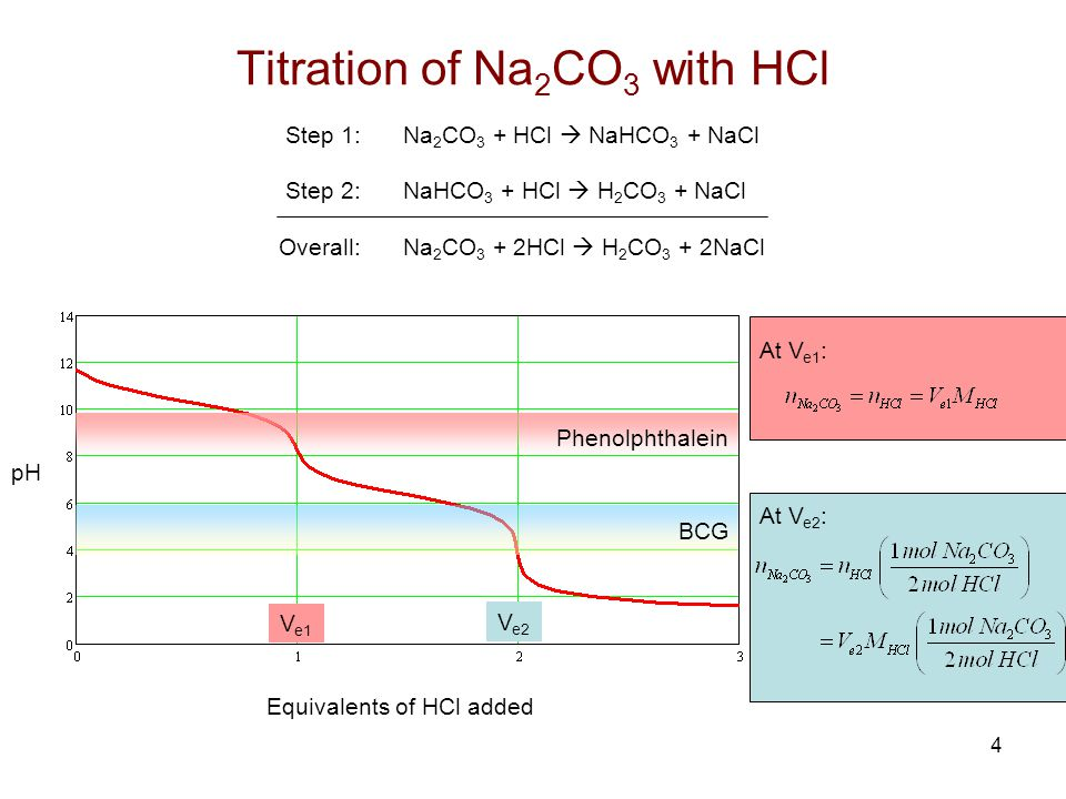 Titration of Na2CO3 with HCl