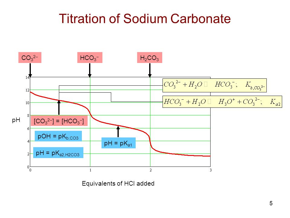 Titration of Sodium Carbonate