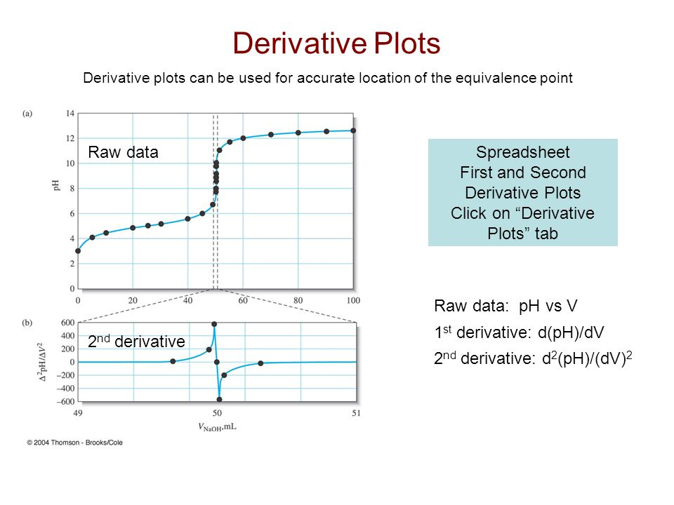 Derivative Plots Raw data Spreadsheet