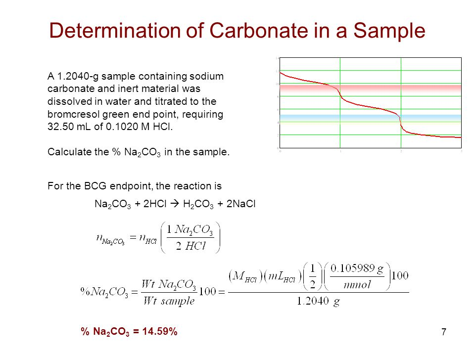 Determination of Carbonate in a Sample