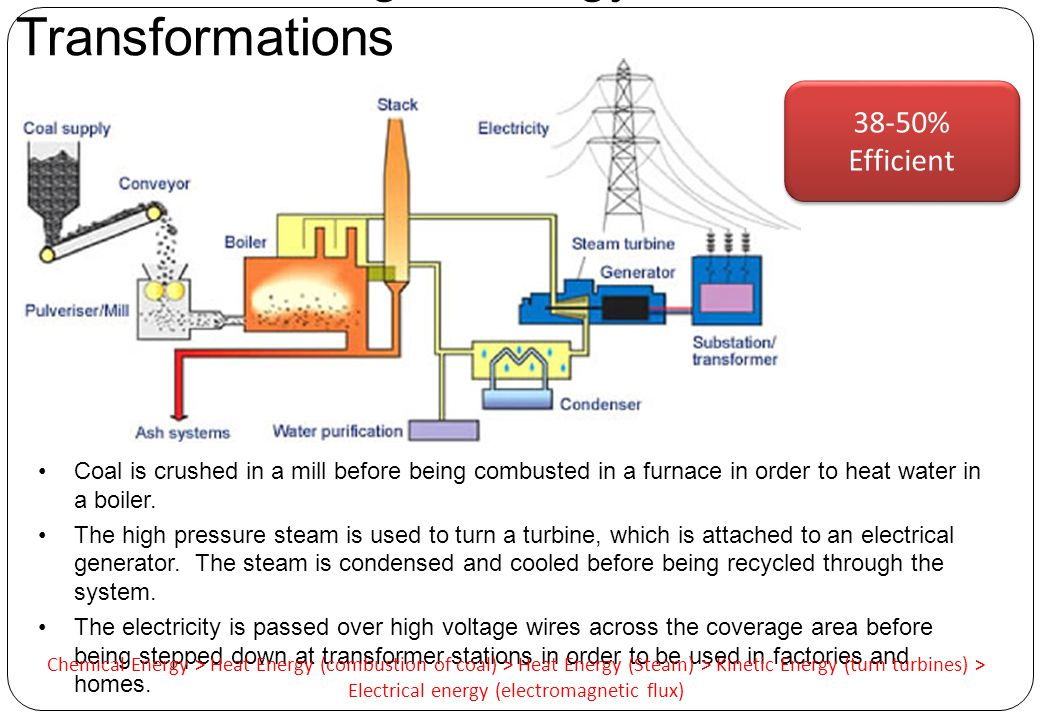 Coal Processing & Energy Transformations