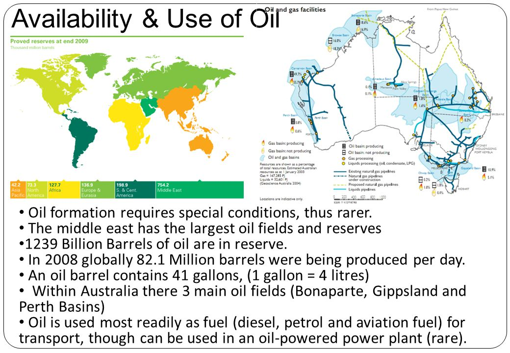 Availability & Use of Oil