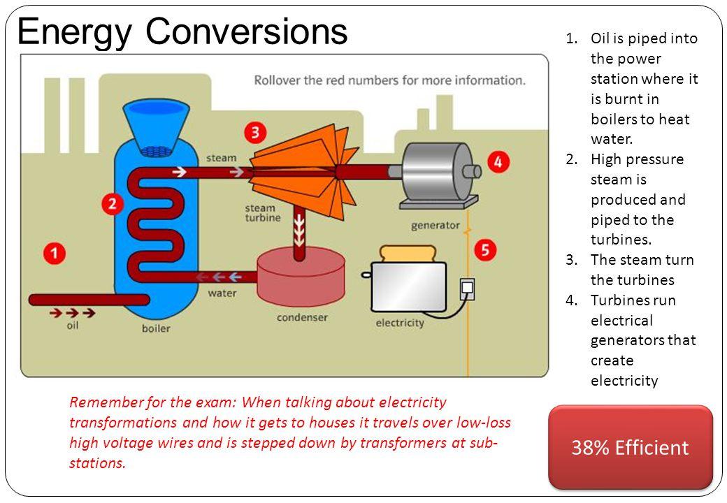 Energy Conversions 38% Efficient