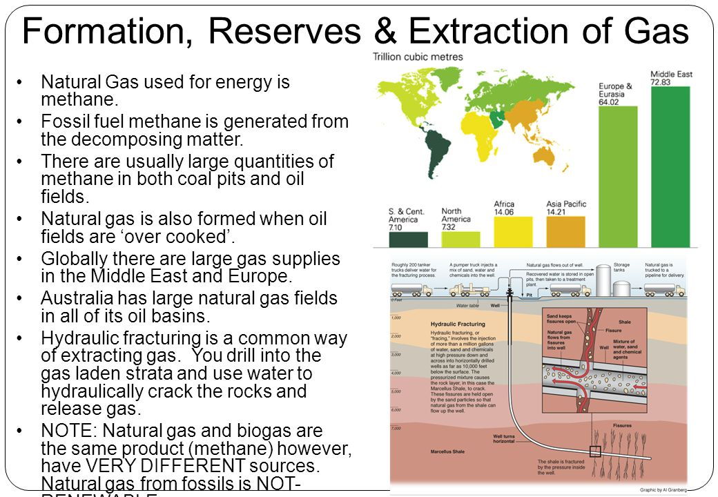 Formation, Reserves & Extraction of Gas
