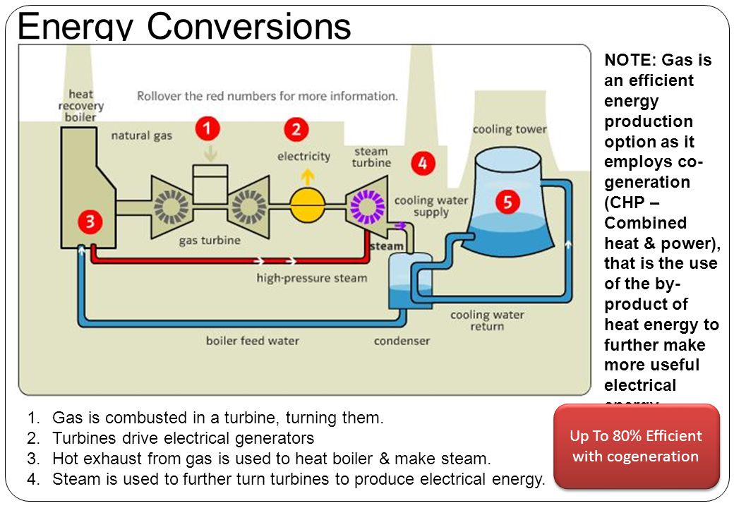 Up To 80% Efficient with cogeneration