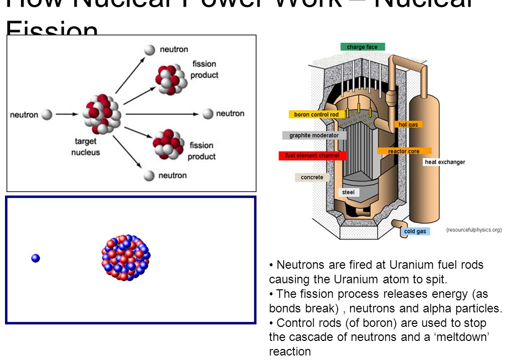 How Nuclear Power Work – Nuclear Fission