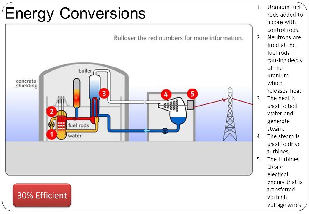 Energy Conversions 30% Efficient
