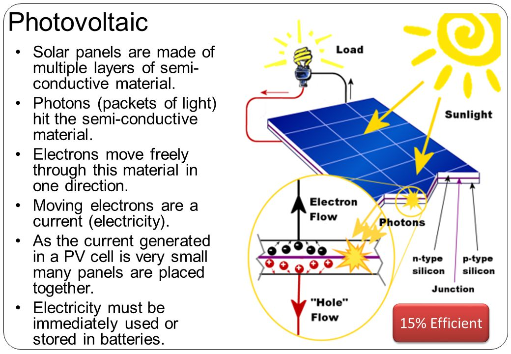 Photovoltaic Solar panels are made of multiple layers of semi-conductive material. Photons (packets of light) hit the semi-conductive material.