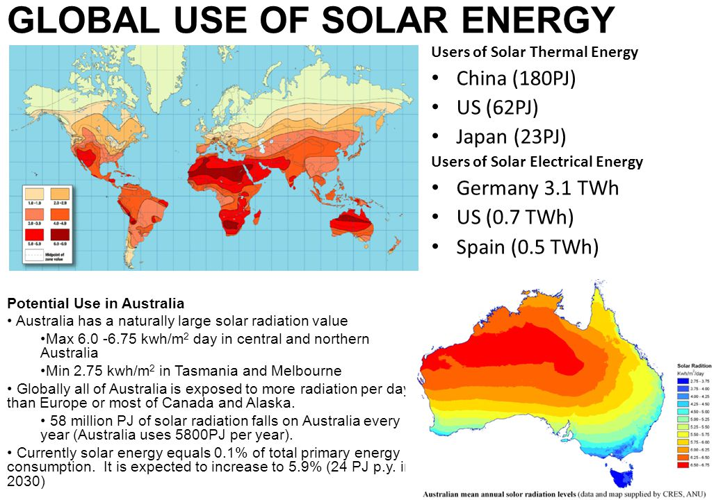Global Use of Solar Energy