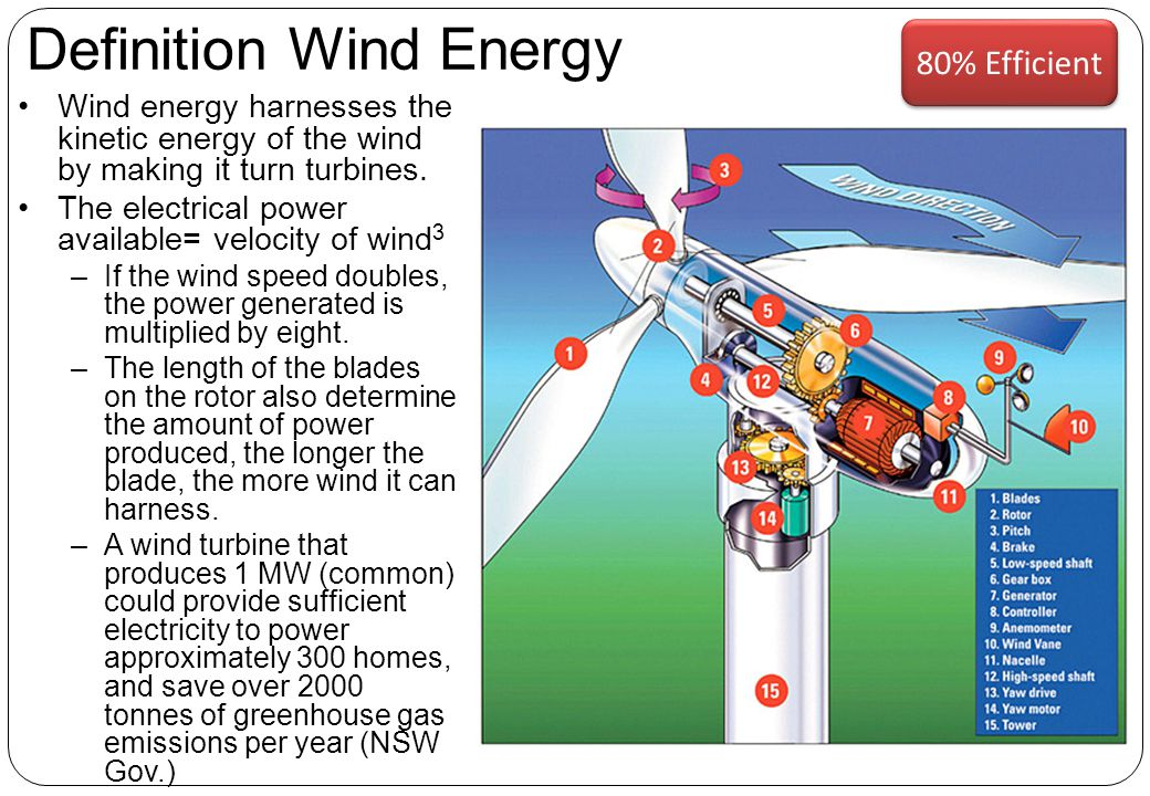 Definition Wind Energy