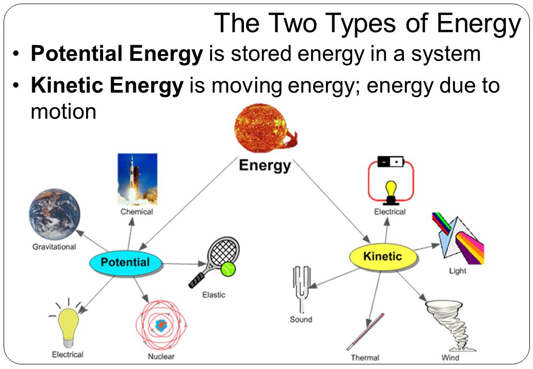 The Two Types of Energy Potential Energy is stored energy in a system