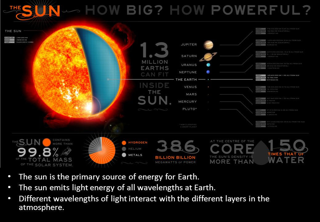 The sun is the primary source of energy for Earth.